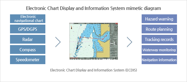 Electronic Chart Display and Information System mimetic diagram